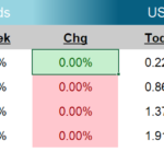 Weekly Fixed Income Update